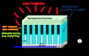 Antenne converteert licht rechtstreeks naar gelijkstroom